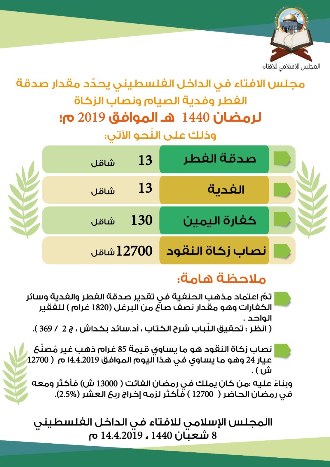 جمعية يافا للاغاثة الانسانية: الاعلان عن نصاب الزكاة لعام 1440 هـ - 2019 م