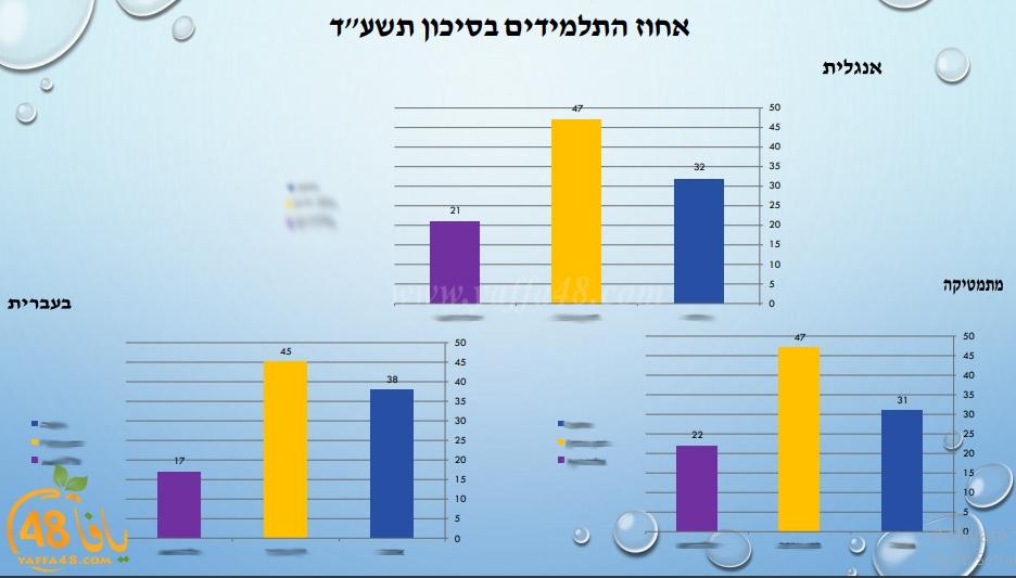 حصري - نتائج مقلقة للمدارس الابتدائية الحكومية في مدينة يافا