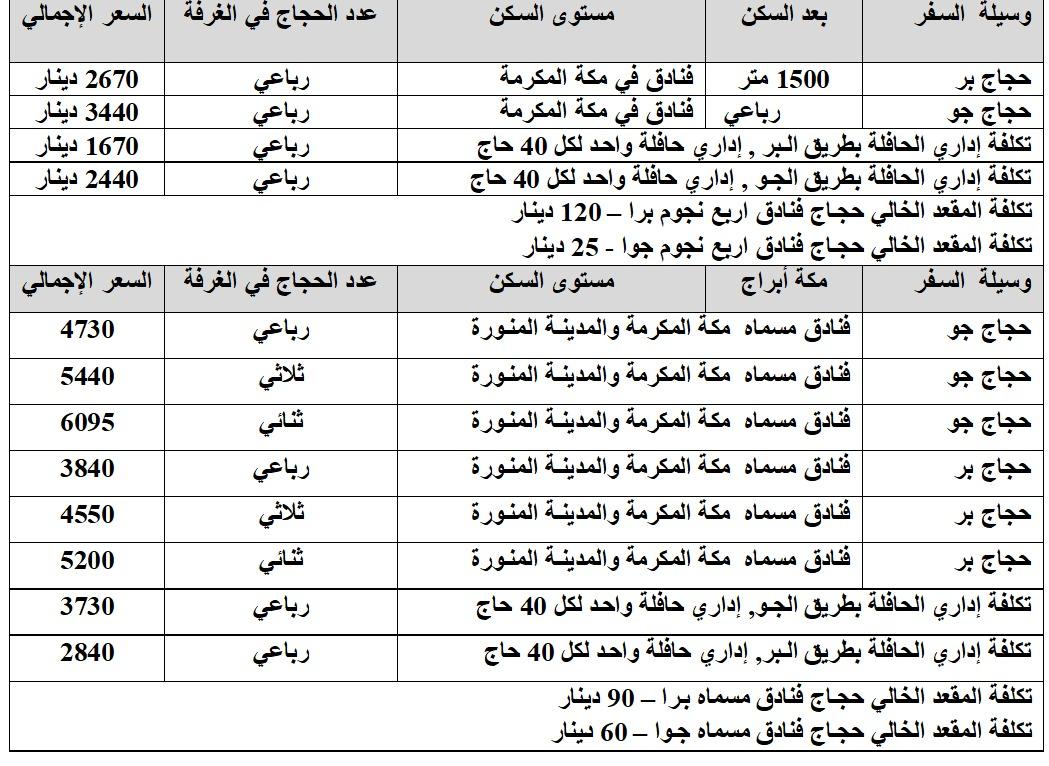 لجنة تيسير الحج والعمرة بيافا: 30-4 آخر موعد للدفع لموسم الحج