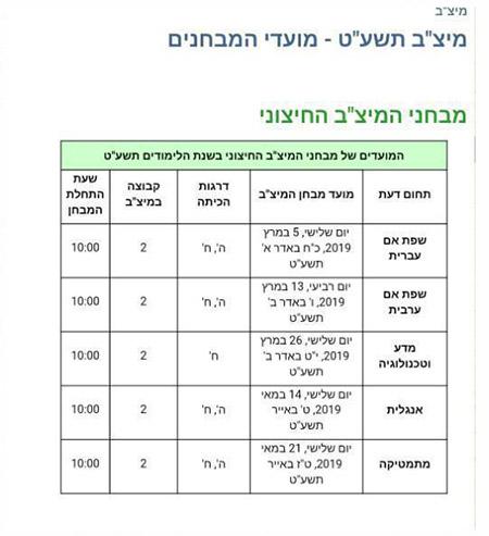 وزارة المعارف : امتحانات النّمو والنّجاعة ( المتساف) بدأت أوّل أمس الثلاثاء